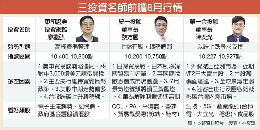 三投資名師前瞻8月行情