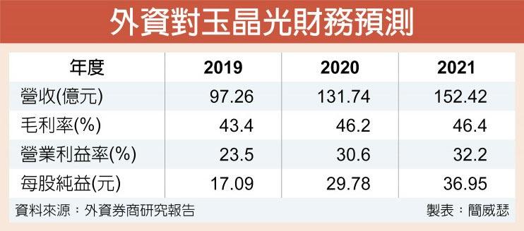 外資對玉晶光財務預測