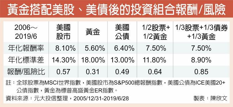 黃金搭配美股、美債後的投資組合報酬/風險