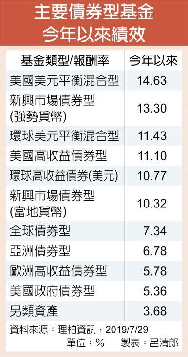 主要債券型基金今年以來績效