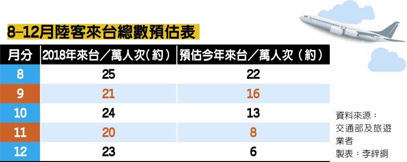 8-12月陸客來台總數預估表