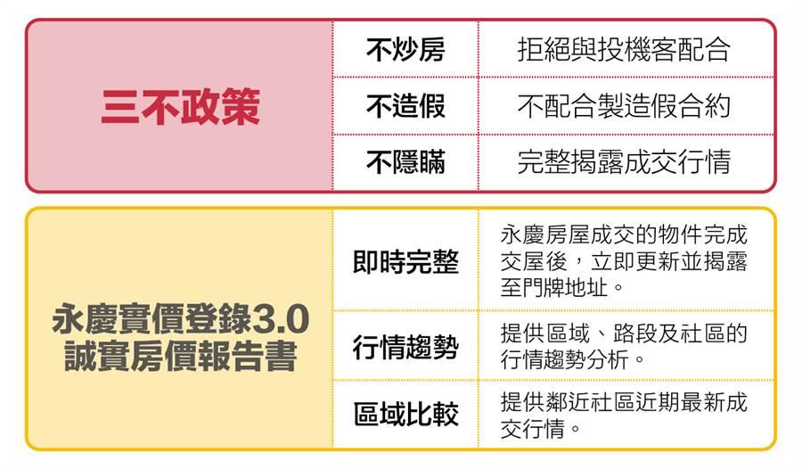永慶房屋堅守三不政策及誠實價報告書