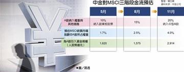 MSCI月底調高權重至15% 中金:A股吸金1,600億人民幣