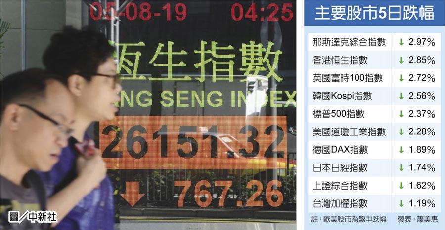 主要股市5日跌幅