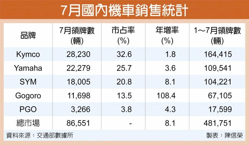 7月國內機車銷售統計