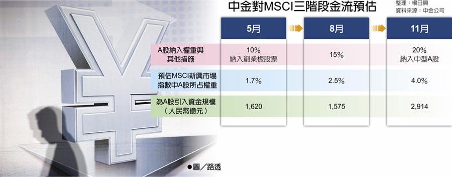 中金對MSCI三階段金流預估  ●圖/路透