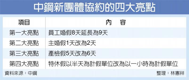 中鋼新團體協約的四大亮點