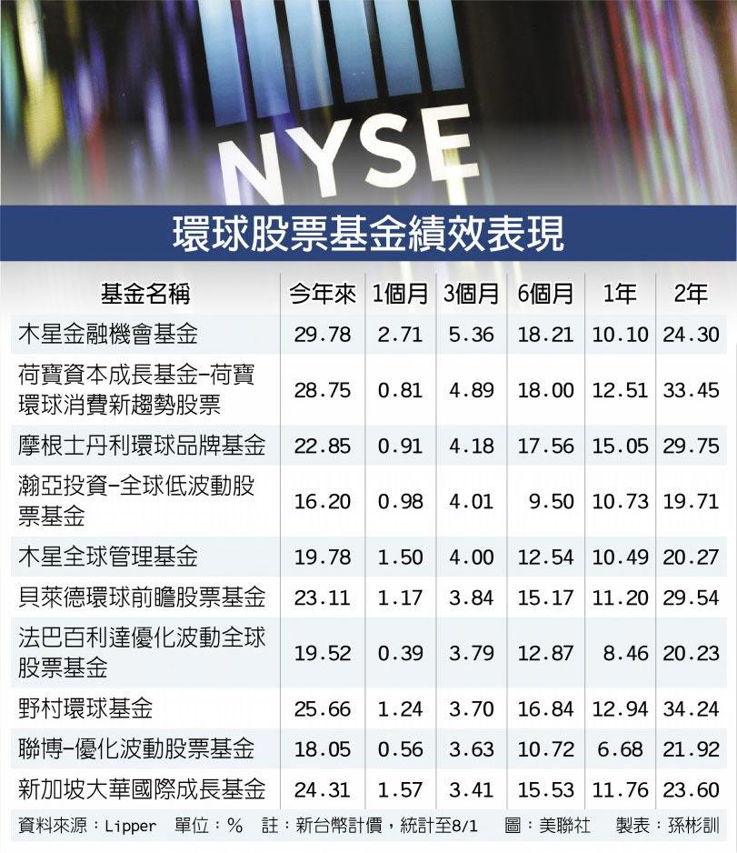 環球股票基金績效表現