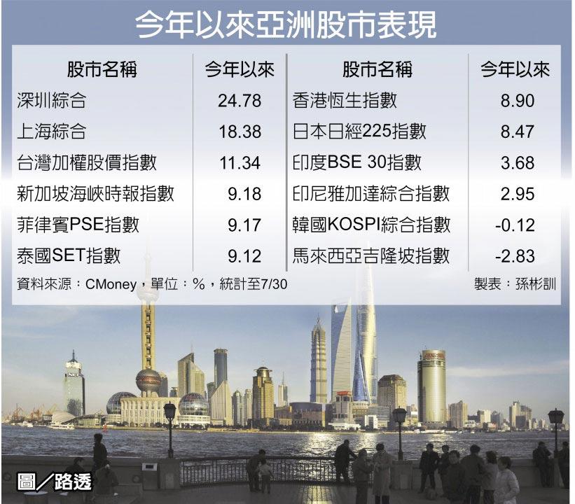 今年以來亞洲股市表現