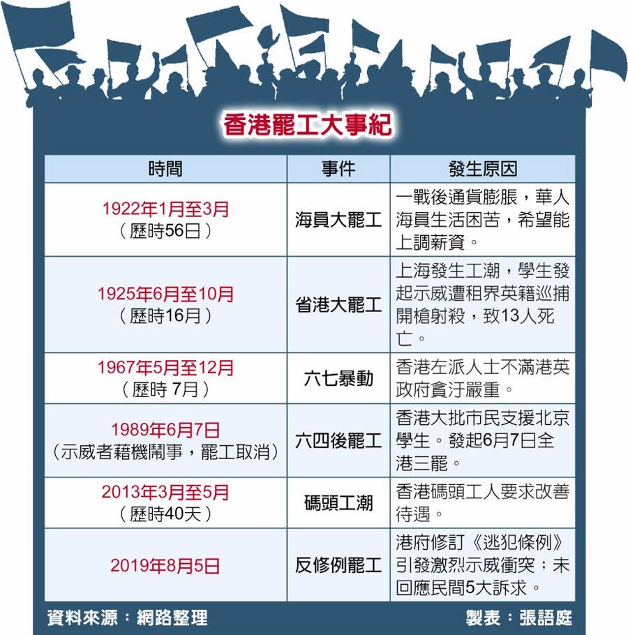 香港罷工大事紀