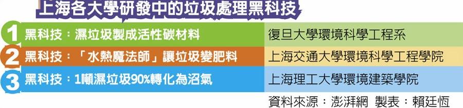 上海各大學研發中的垃圾處理黑科技