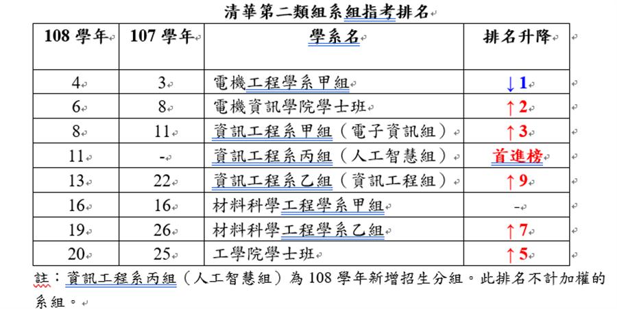 清華第二類組系組指考排名表(清大提供)