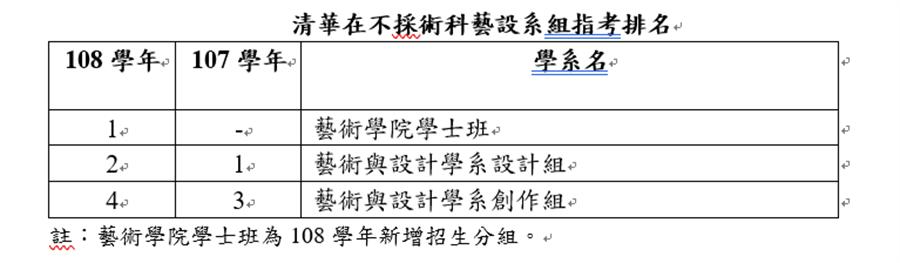 清華在不採術科藝設系組指考排名表(清大提供)