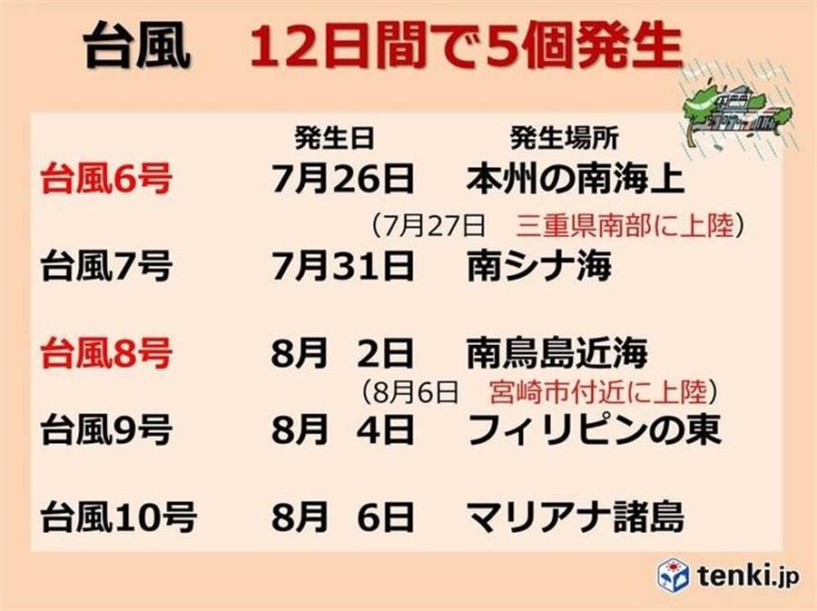 從7月底到8月上旬,僅12天就生成出5個颱風。(圖擷自日本氣象協會)