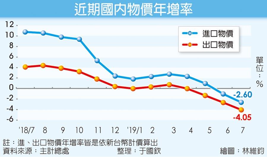 近期國內物價年增率