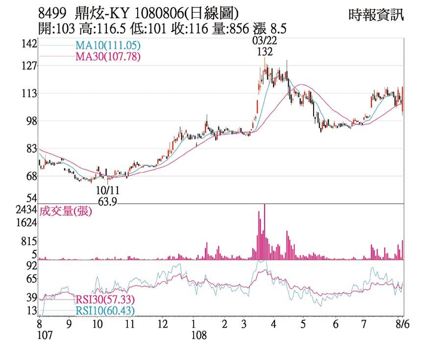 8499 鼎炫-KY 1080806(日線圖)