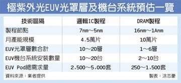 極紫外光微影技術引爆強勁需求 家登EUV Pod訂單 滿到明年