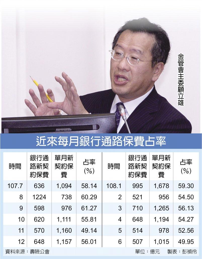 近來每月銀行通路保費占率金管會主委顧立雄