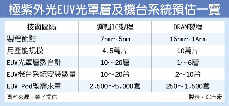 極紫外光EUV光罩層及機台系統預估一覽