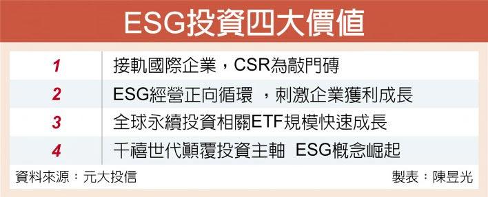 ESG投資四大價值