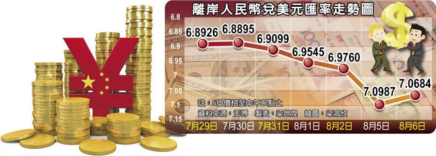 離岸人民幣兌美元匯率走勢圖