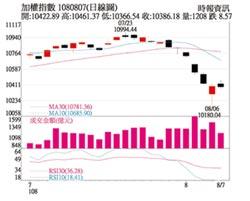 操盤心法-鷹式降息、美中貿易惡化 國際金融市場震盪