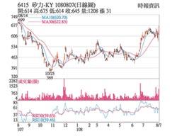 熱門股-矽力-KY業績飆速 收復均線
