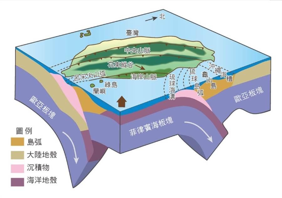 地震測報中心表示,8日清晨這起地震是南宜蘭構造的地層錯動引起。圖為台灣的板塊構造。(圖/翻攝自氣象局)