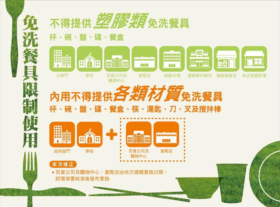 環保署擴大管制範圍,內用者禁止提供免洗餐具。(圖/環保署提供)