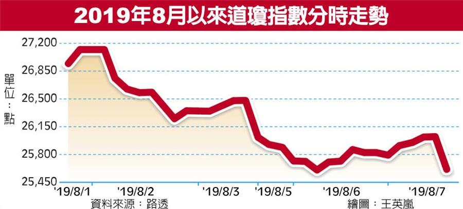 2019年8月以來道瓊指數分時走勢