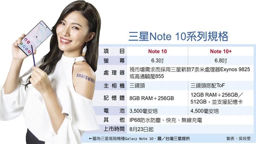 三星Note 10系列規格