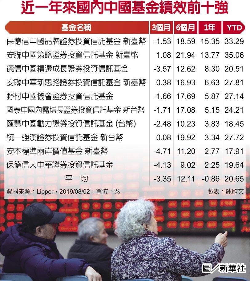 近一年來國內中國基金績效前十強圖/新華社