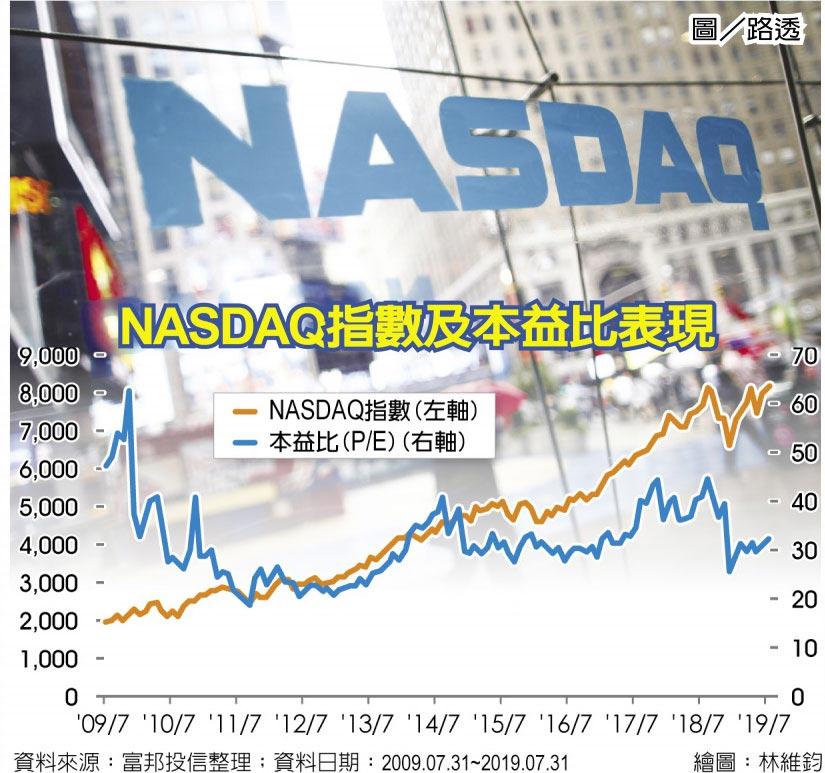 NASDAQ指數及本益比表現圖/路透