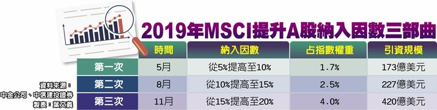 2019年MSCI提升A股納入因數三部曲