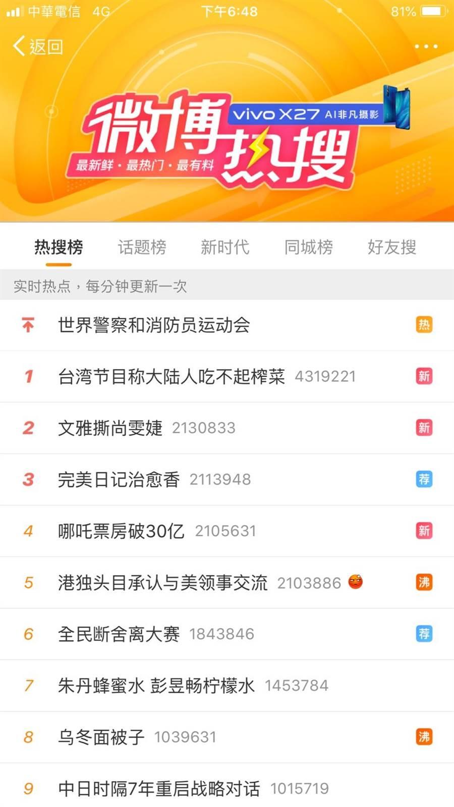 「台灣節目稱大陸人吃不起榨菜」更一度登上微博熱搜排行榜第一名。(微博截圖)