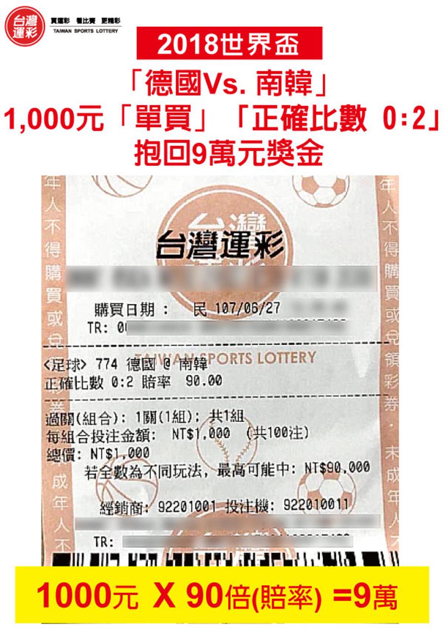 德國南韓1000元「單買」抱回9萬元獎金。(台灣運彩提供)