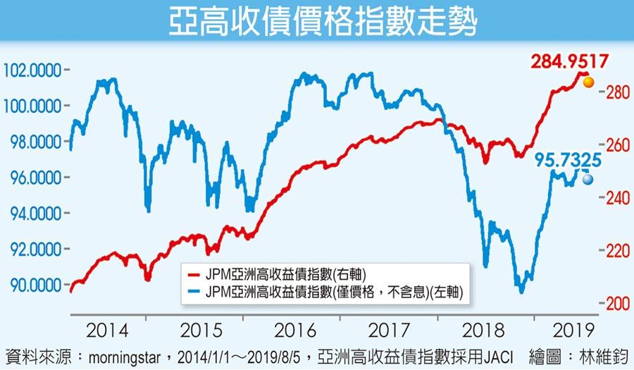 亞高收債價格指數走勢
