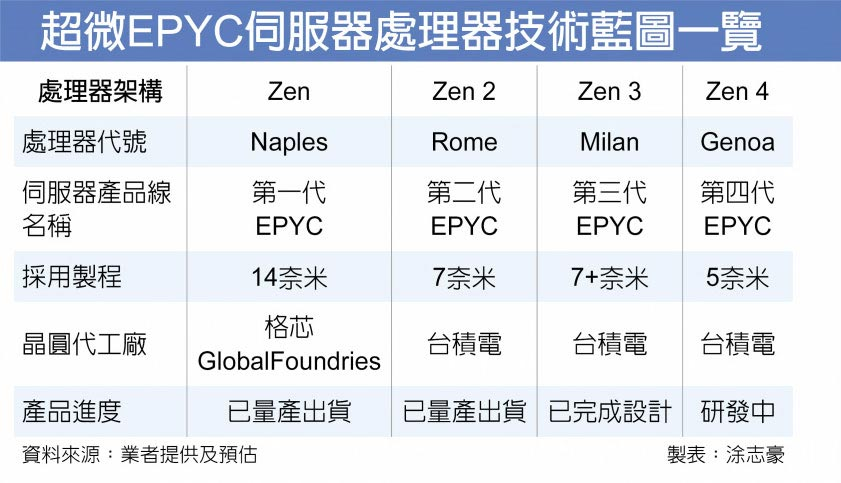 超微EPYC伺服器處理器技術藍圖一覽