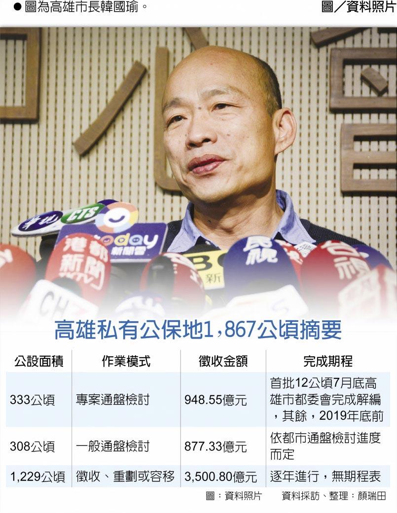 高雄私有公保地1,867公頃摘要 圖為高雄市長韓國瑜。圖/資料照片
