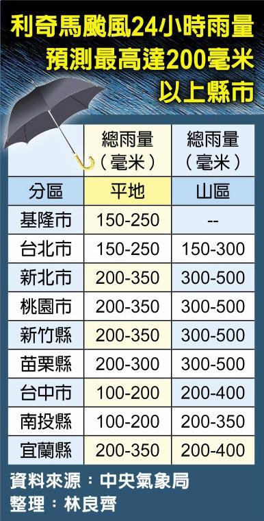 利奇馬颱風24小時雨量預測最高達200毫米以上縣市