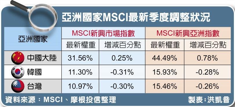 亞洲國家MSCI最新季度調整狀況