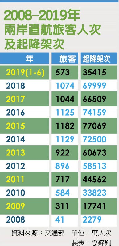 2008-2019年兩岸直航旅客人次及起降架次