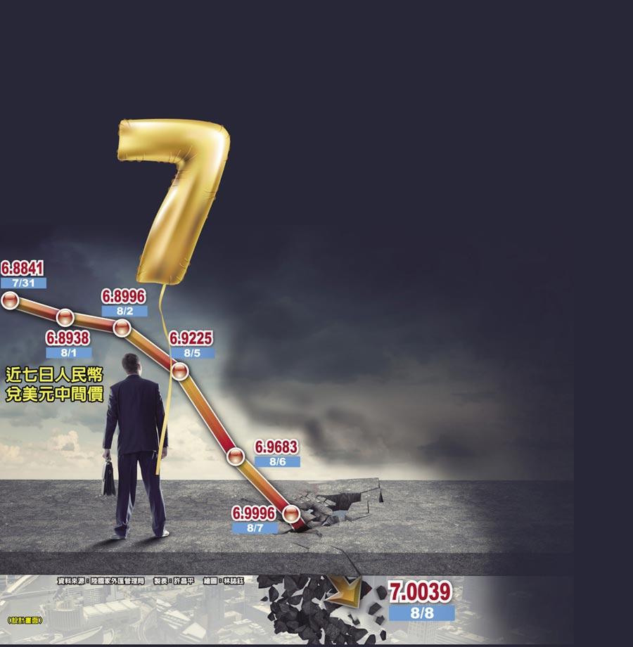 近七日人民幣兌美元中間價(設計畫面)