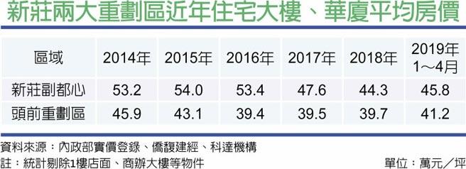 新莊兩大重劃區近年住宅大樓、華廈平均房價