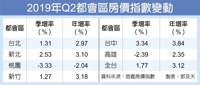 2019年Q2都會區房價指數變動