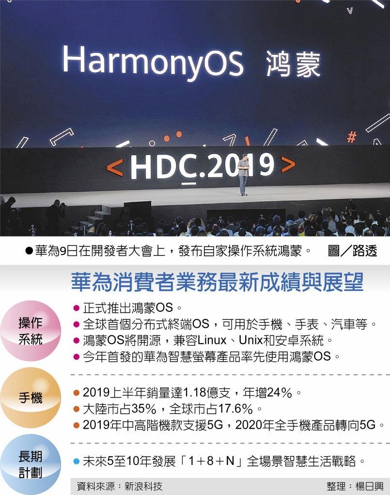 華為9日在開發者大會上,發布自家操作系統鴻蒙。圖/路透  華為消費者業務最新成績與展望