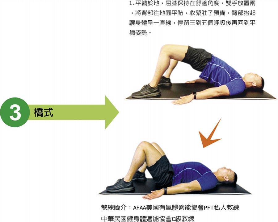 3 橋式1.平躺於地,屈膝保持在舒適角度,雙手放置兩,將背部往地面平貼,收緊肚子預備,臀部抬起讓身體呈一直線,停留三到五個呼吸後再回到平躺姿勢。  教練簡介:AFAA美國有氧體適能協會PFT私人教練中華民國健身體適能協會C級教練