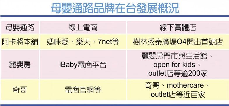 母嬰通路品牌在台發展概況