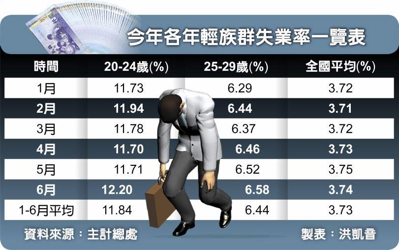 今年各年輕族群失業率一覽表