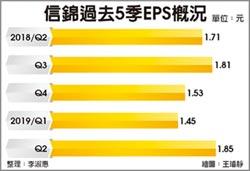 業績亮眼 信錦今年EPS挑戰7元